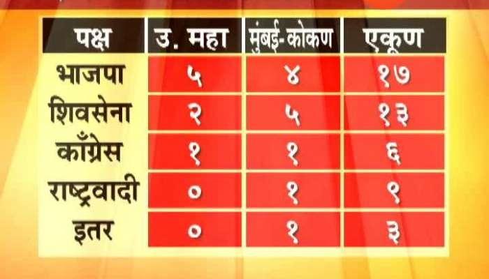 Maharashtra Lok sabha election Exit Poll 2019