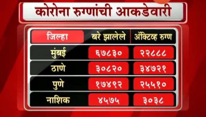 Maharashtra Corona Updates 15 July 2020