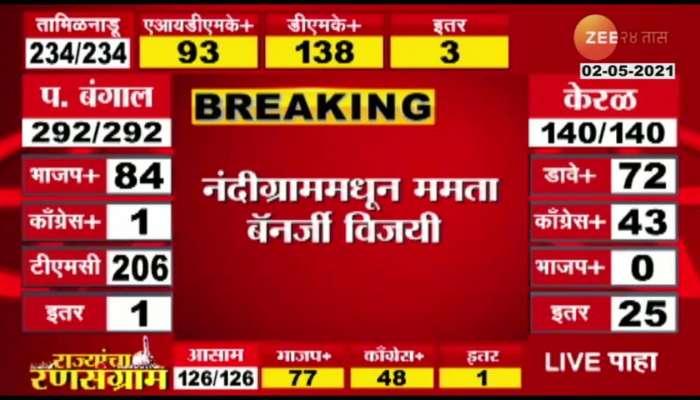 West_Bengal_CM_Mamta_Banerjee_Win_By_Defeating_Suvendu_Adhikari_In_Nandigram